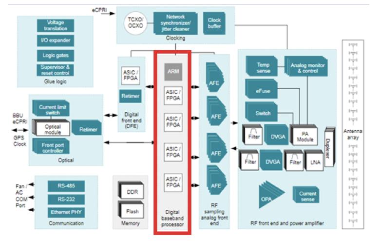 如何使用TI电源时序控制器在5G MIMO的应用