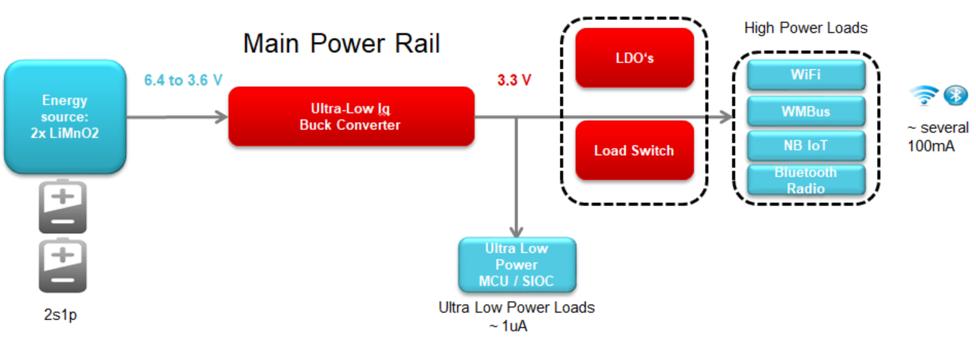 解密低静态电流(low Iq):如何使用WEBENCH®为超低功耗应用设计近100%的占空比
