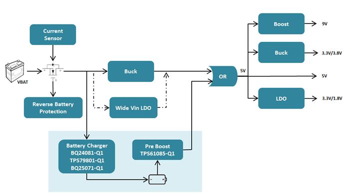 汽车新热点: T BOX系统解决方案深度剖析之充放电管理