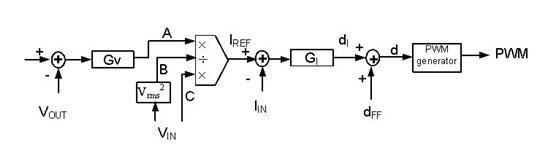 几十年来,平均电流模式控制一直用于功率因数校正 (PFC),而且在商业市场也有各种采用这种控制算法的 PFC 控制芯片。 图 1 是这种平均电流模式控制的形象介绍。  图 1. PFC 的平均电流模式控制 通常认为,平均电流模式控制的性能可充分满足大部分 50/60Hz AC 线路输入的商用电源应用需求。但是,传统平均电流模式控制会使电感器电流领先于输入电压,导致不统一的基本位移功率因数与过零失真。在 PFC 工作在高频率 AC 环境下时,这种情况会变得更糟糕,例如工作在 400Hz 下的机载系统。这些系