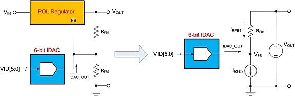作为专用标准产品 (ATSP)。图 1 是用于补充模拟型 POL DC/DC 解决方案的 LM10011,其包含高精度数字可编程电流数模转换器 (IDAC),支持模式可选 4 位及 6 位 VID 接口。IDAC_OUT 引脚的精确 DC 电流与 4 位或 6 位数字输入字成比例,可输入到输出稳压环路的反馈 (FB) 节点。随着输入字的累加,IDAC_OUT 电流可降低,从而可根据稳压器反馈电阻器调高输出电压设置点。FB 节点一般由模拟控制环路的误差放大器保持在恒定电压下。  图 1:常规 POL 稳压器