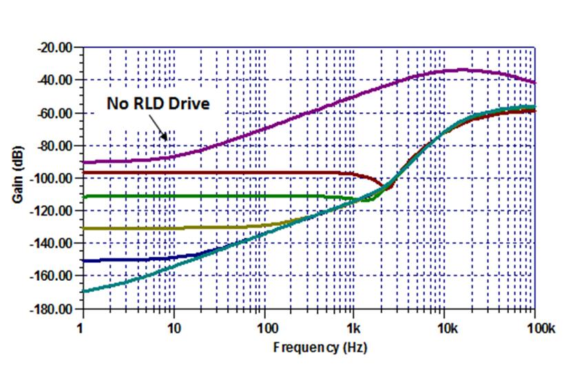 表明共模测试电路具有不同的rld