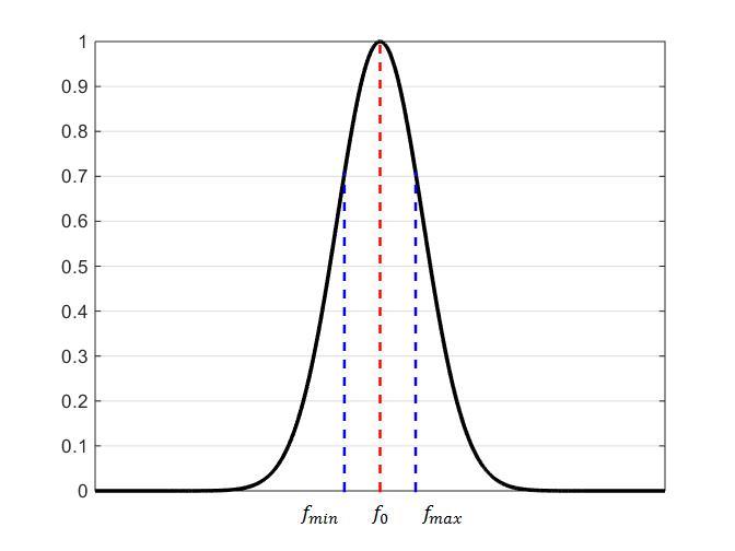 lc谐振器特性曲线