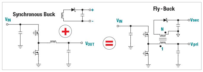 设计一个隔离式电源解决方案会十分复杂;你需要定制的变压器、不同类型的反馈网络来实现合适的电路稳压,以及用于实现稳定性的某些类补偿。不过,对于特定应用来说,有一个解决方案能够提供所需的同样隔离式偏置电源,而又避免了这么高的设计复杂度:它就是Fly-Buck™ 转换器。 对于那些不熟悉这个拓扑的人来说,Fly-Buck转换器是用一个同步降压稳压器和耦合电感器绕组创建了隔离式输出(图1)。与更加传统的隔离式电源拓扑相比,这些设计提供了数个优势。由于隔离式输出与初级侧输出电压密切相关,所以不需要光耦合