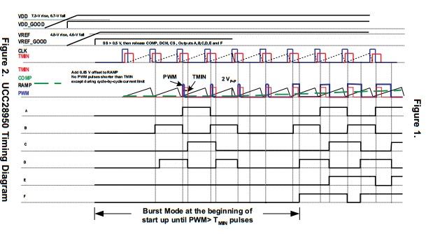 对于ucc28950的典型应用电路