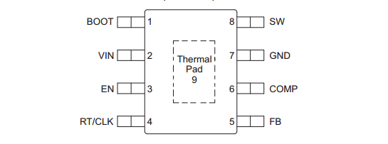 是一款 42V,3.5A,降压稳压器,此稳压器具有一个集成的高侧 MOSFET。 按照 ISO 7637 标准,此器件能够耐受高达 45V 的抛负载脉冲。 电流模式控制提供了简单的外部补偿和灵活的组件选择。 一个低纹波脉冲跳跃模式将无负载时的电源电流减小至 146μA。 当启用引脚被拉至低电平时,关断电源电流被减少至 1μA。 欠压闭锁在内部设定为 4.