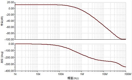 峰峰值为100mv的正弦波信号