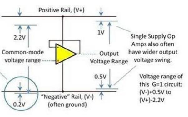 【原创】+运算放大器输入输出电压范围