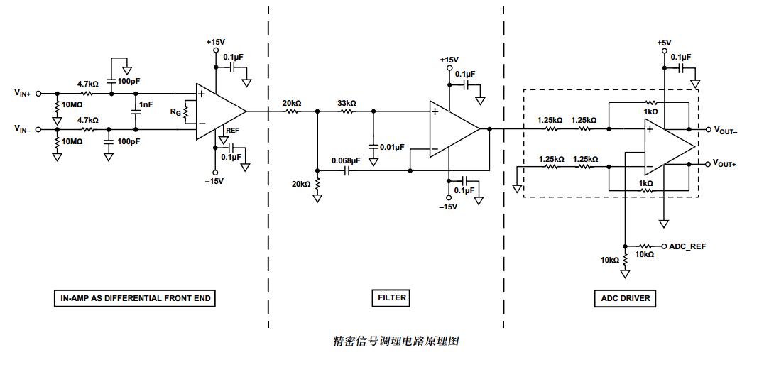 微伏级直流电压的测量:仪表放大器的选择