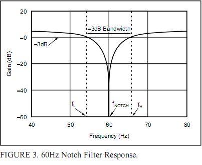 陷波器,理论上讲伯德图应该是图1,然而我的仿真是图2,电路图如图3,请