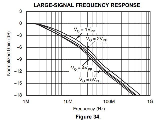 在VCA821数据手册中的page11中的Figure 33,Figure 34下图所示  Figure 33输入200mVpp,小信号频率响应在Vg=2V时,增益是最大增益即20dB (10V/V),那么输出信号2Vpp。Figure 34中,大信号频率响应曲线(Vo=2Vpp)。那么Figure33(Vg=2V)的曲线和Figure34(Vo=2Vpp)的曲线为什么差别那么大呢?