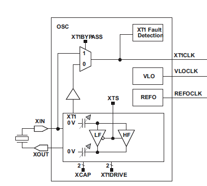 msp430 外部晶振 问题