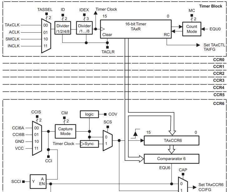 msp430超低功耗脉冲计数