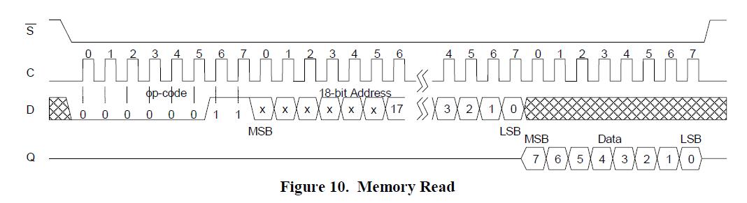 Jiejie Dai, 你好!按照你的描述,你应该并没有成功控制FM25H20。建议您先让msp430SPI输出数据用示波器观察,根据FM25H20的数据手册上的时序要求,看看你编写的时序是否符合? 确定了这一点之后,还需要遵循FM25H20的读写操作流程,下面是我在网上查到的。你检查一下你的主程序,是不是符合下面的操作流程? 写操作 FM25H20写操作先发送WREN指令,再发送WRITE指令。WRITE指令后接3个字节的地址,这24位地址中的高6位为任意码,低18位地址为要写入的首字节数据的有效地址,