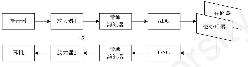 msp430g2553下载电路
