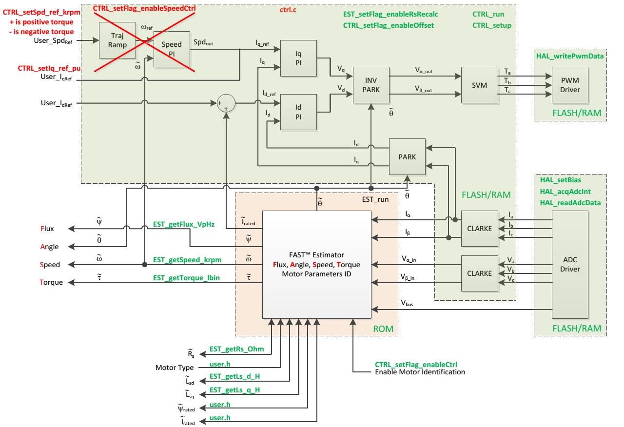 """问题1:</p> <p>请问28027F平台下的 FOC的电流环带宽能到多少?速率环带宽呢?</p> <p> <p>问题2:能否在下图所示的User_Iqref处加入正弦信号进行电流环扫频?(我加入正弦信号后,频率提高后就会乱转)</p> <p><a href=""""/cfs-file.ashx/__key/communityserver-discussions-components-files/56/1460."""