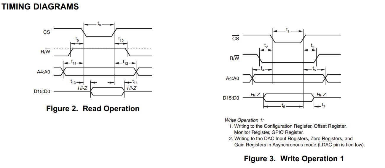 dsp28335控制dac8728写入寄存器之后