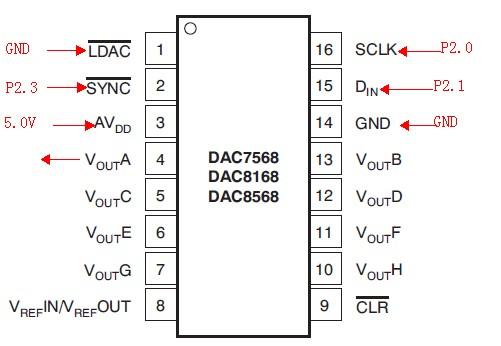 有关dac8568数模转换器初始化