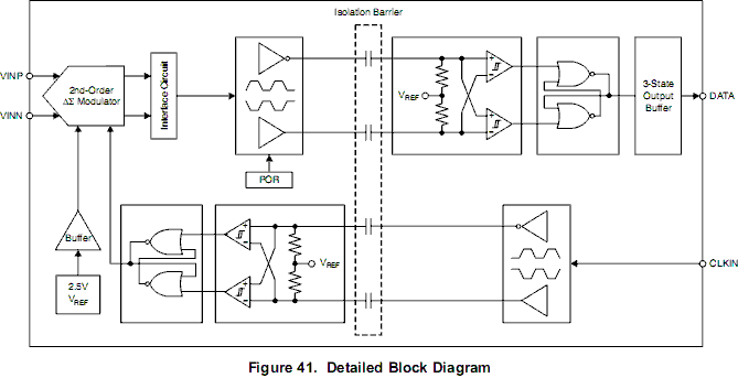 技术论坛 模拟与混合信号 数据转换器 【原创】隔离型 (Δ∑)1 位数字