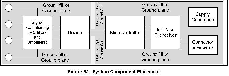 ldc模拟地和数字地 怎么分割和连接