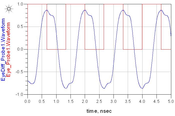lvpecl和cml电平转换