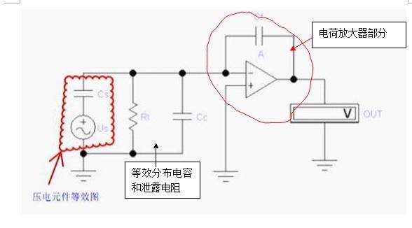 从石英音叉里面提取电信号,音叉本身作为压电传感器件,信号微弱,输出阻抗很大,所以想利用电荷放大器提取有用信号</p> <p>问题1:实际电荷放大电路反馈电容要并联一个反馈电阻,如附件的图中所示,这个电阻阻值该如何选择,有文献介绍说,从两个角度,第一,为了稳定静态工作点要大于1MΩ;第二,为了减小低频漂移,输入电阻必须尽量高,但要小于运放 的输入电阻,请帮忙具体解释下这两个角度,为什么至少要在MΩ级呢,谢谢</p> <p>问题2:电荷放