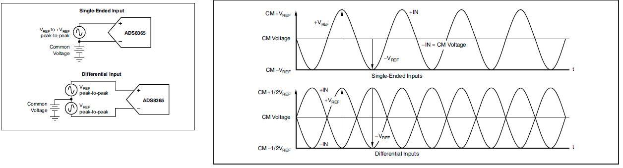 至于能不能直接用差分adc采集这个取决于您的实际电路,例如共模共模