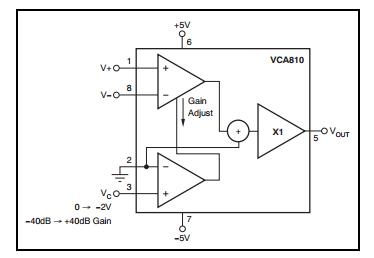 vca810程控放大器电路无法控制