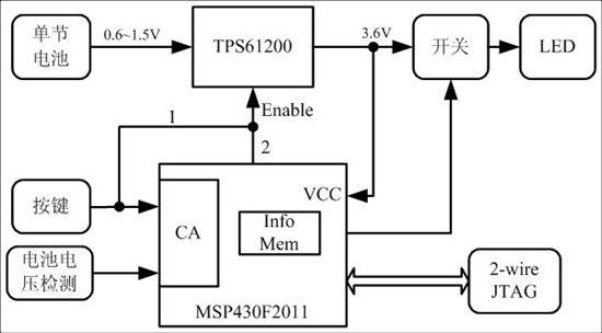 <p><em> <p><strong><em>MSP430在单电池供电的LED照明中的应用</em></strong></p> <p>作者:丁京柱 TI MSP430 技术支持</p> </em></p> </p> <p><strong>摘要</strong></p> <p>便携式设备常采用单节的碱性电池