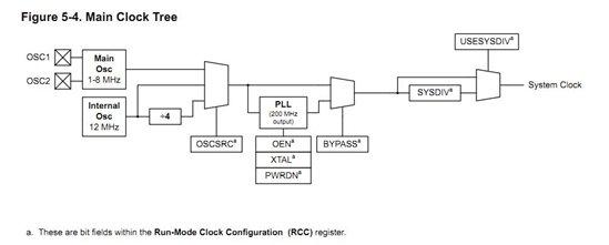 手册中只给出了晶振起振器的方框示意图
