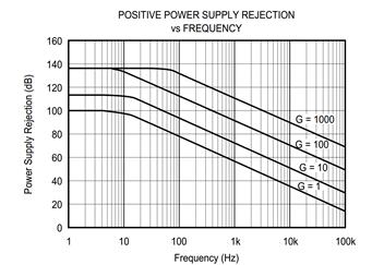 处理抑制问题:仪表放大器的 PSRR 与 CMRR