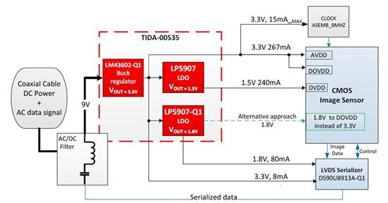 (NHTSA) 宣布,2018年5月之后生产的全部汽车必须具有后视技术。所以在这篇博文中,我将讨论一下使用低压降稳压器 (LDO) 来处理后视摄像头的功率限制。图1显示的是高性能LDO的共同特性。  图1:LP5907和LP5907-Q1特性 如果你正在为汽车摄像头设计一个电源,你主要考虑的问题就是洁净电压稳压和经优化的总体系统尺寸和成本。这些要求都可以使用TIDA-00535参考设计中所示的LDO来实现;TIDA-00535提供摄像头模块一侧的电源管理解决方案的指导原则、测试数据和设计文件。图2显示的是