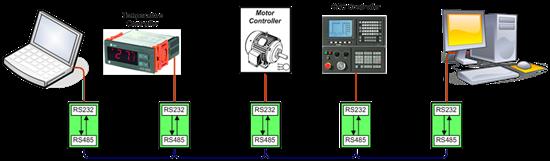 485信号_工业远距离通信使用的RS-232至RS-485转换器 - Analog 技术纷纭谈 ...