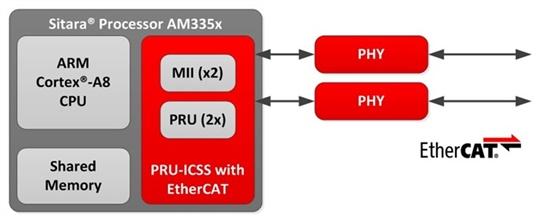 如何选择合适的工业以太网标准:EtherCAT
