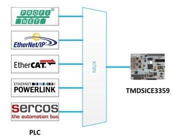 如何选择合适的工业以太网标准:您会提到多协议吗?