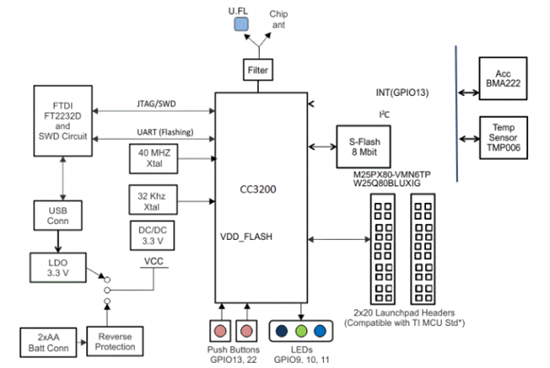 Launchpad开发模块,今天有幸开箱来观赏这个模块。  开发板外部包装  内部开发板与usb数据线 从TI官网找到开发板相关技术资料,用户指南(硬件)  原理图 如上图所示,为开发板主要的硬件资源介绍。  上图为主要的接口端子 定义,其整个的电路结构如下:  从资源上来说,包含丰富的外设, SPI、UART、I2C、I2S、SDMMC、4 通道 ADC、4 PWM 和内置电源管理器件。 支持 4 线 JTAG 和 2 线 SWD; 通过IIC总线交互的温度传感器与3D数字传感器; 可通过usb供电与调