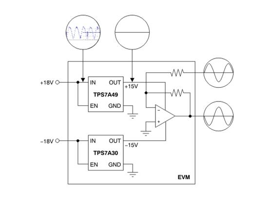 -3V to -36V, -150mA, Ultra Low Noise, High - PSRR, LOW-DROP OUT LINEAR REGULATOR的TPS7A3001 TPS7A30xx 系列的设备都是负面的高电压 (— — 36V),超低噪声 (15.1µVRMS,72dB PSRR) 线性稳压器的采购 200mA 最大负载能力。 这些线性稳压器包括一个 CMOS 逻辑级别兼容启用 pin 和电容器可编程软启动的功能,它允许定制电源管理方案。其他可用的功
