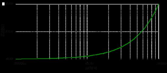 光电二极管前置放大电路  图1 原理图 原理图并非自己设计,但是原理比较简单,就是光电二极管在光的照射下会产生光电流。光电流再经过I-V转换成光电压。即光功率和输出电压有着一定的比例关系。其中R2的作用是将电流信号放大20k倍。电容C1的作用是使电路更加稳定,避免产生振铃现象(如下图右)。但是C1过大又会导致上升时间变长。  图2 电容太小会产生振铃现象 电阻R1通常作为补偿电阻,以此来减小运放输入电流引起的偏置效应。并联的C2电容在很大程度上消除R1的噪声效果。但是在加R1的时候要慎重考虑,会引入新的偏