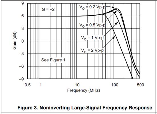 关于运放幅频特性曲线的问题
