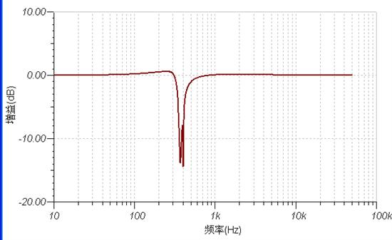 同相放大电路的频响曲线图
