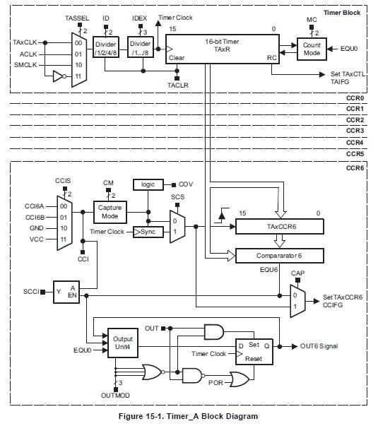 msp430f5529定时器a的ccixb信号
