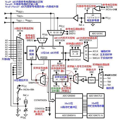 msp430f5529 adc寄存器小问题