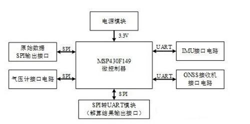 系统组成结构图