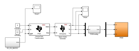 就是在利用simulink coder和里面嵌入的ti的dmc的库设计电机控制模型