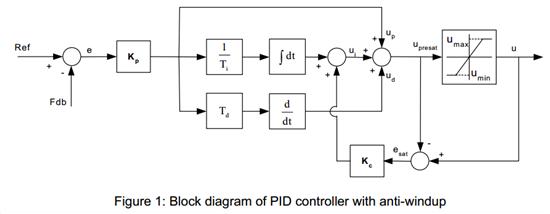 请教ti带传感器异步电机控制中pid控制器simulink仿真图搭建