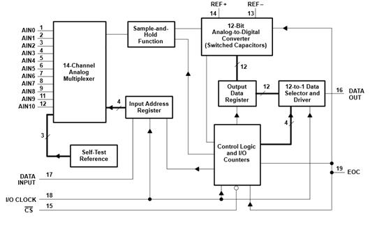 tcl2543的内部结构图如下