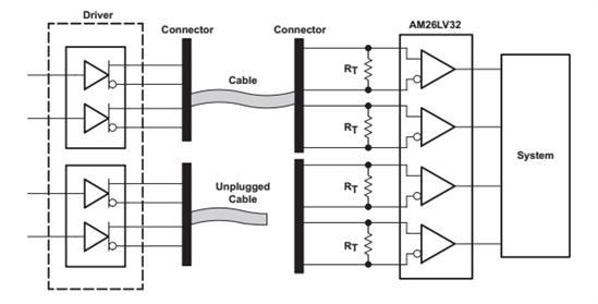 请问有am26ls31和am26ls32的典型电路
