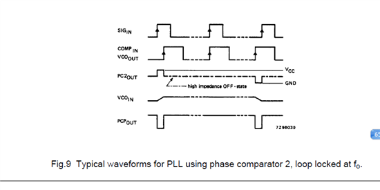 下图一,是cdce913的参考电路,我只是用fpga替换了74hc4046a.